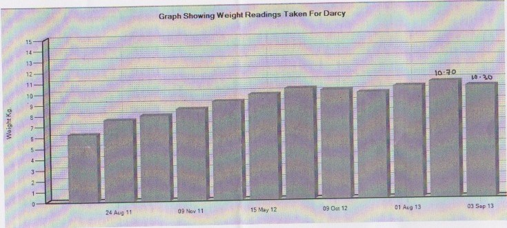 Darcy's Weight Chart